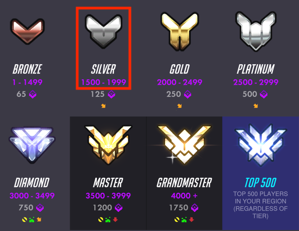 overwatch-ranks